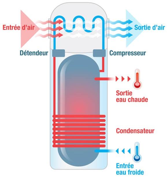 schema de fonctionnement du boiler thermodynamique